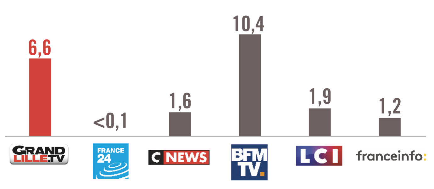 audiences-grand-lille-tv-2018